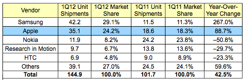 Apple is now number 2 in the smart phone market